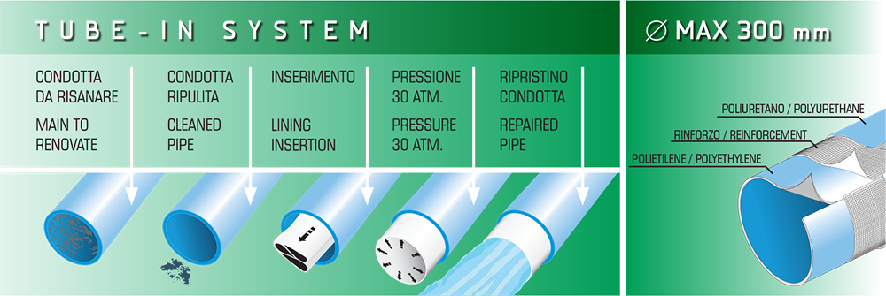 Tube - In System | Risanamento Fognature Spa